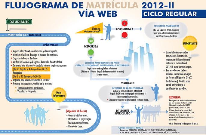 infografia_matricula2012_2x